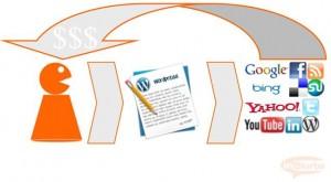 Corporate Blog mit Social Media verbinden