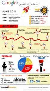 Google Plus Infographic