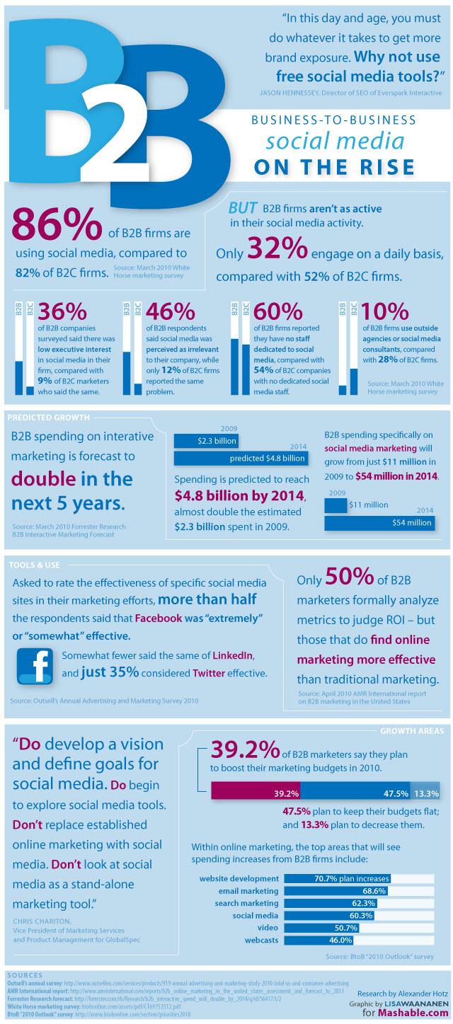 facebook marketing,b2b social media marketing infographic
