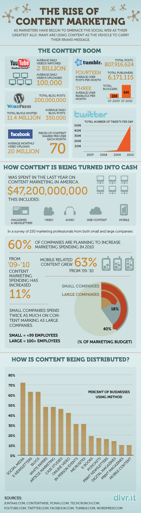 Content-Marketing-Infographic