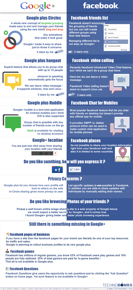 googleplus_facebook_infographic