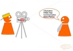 Online Video für die Neukundengewinnung