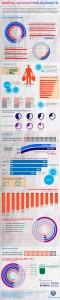 digital marketing budget trends 2012