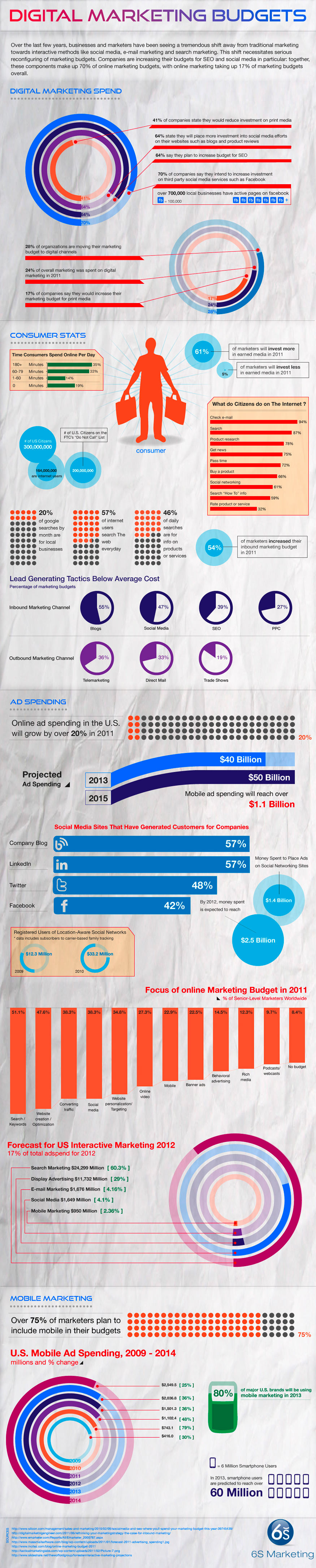 digital marketing budget trends 2012