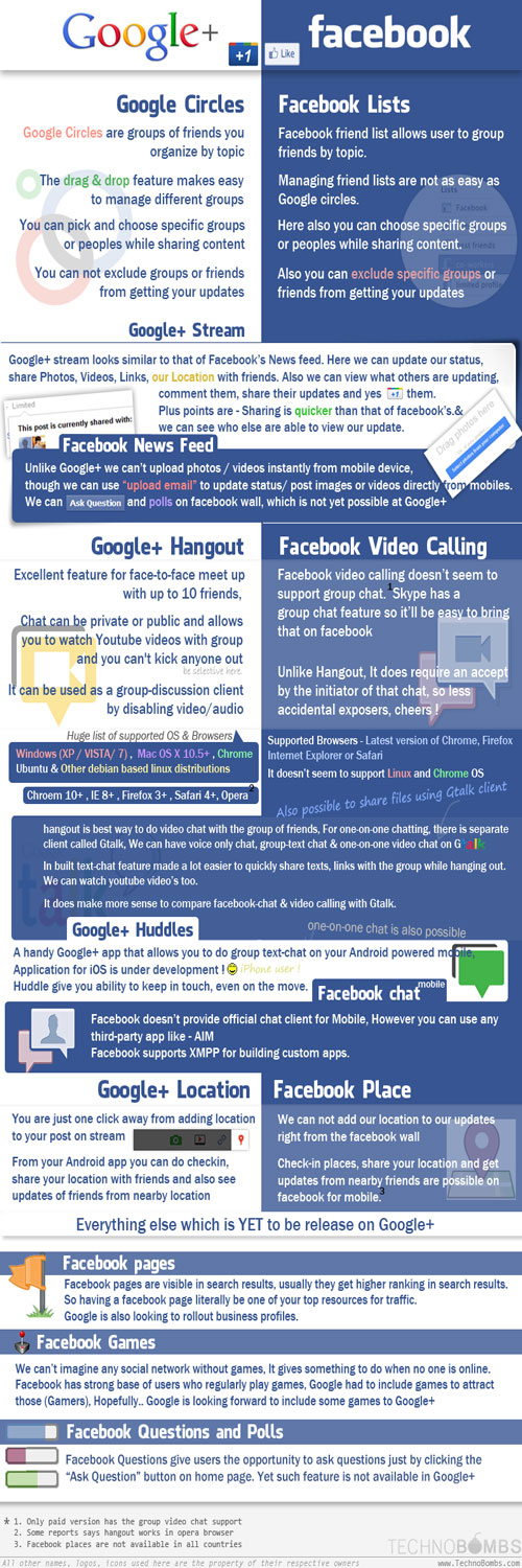 Google+, Facebook, social media marketing agentur