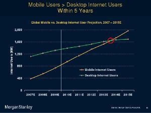 mobiles marketing b2b