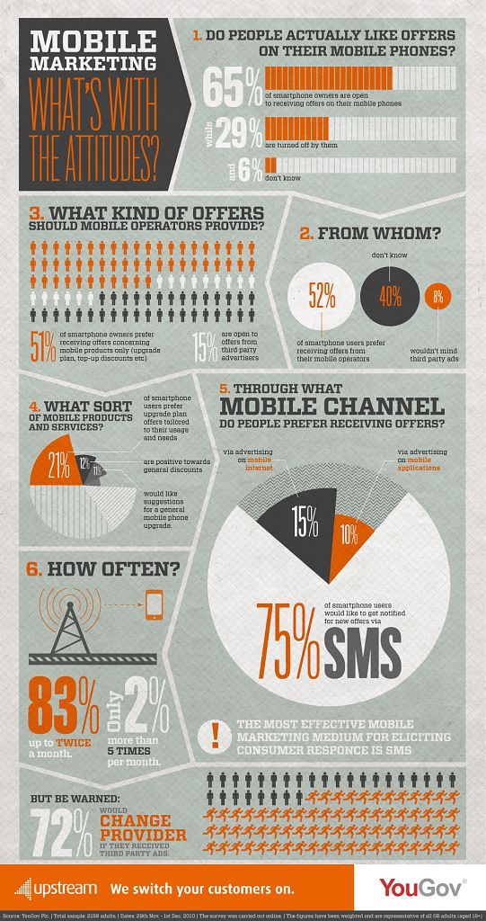 mobiles-marketing-infographic