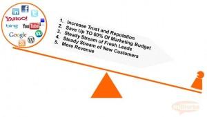 Social Media Marketing,Social Media ROI
