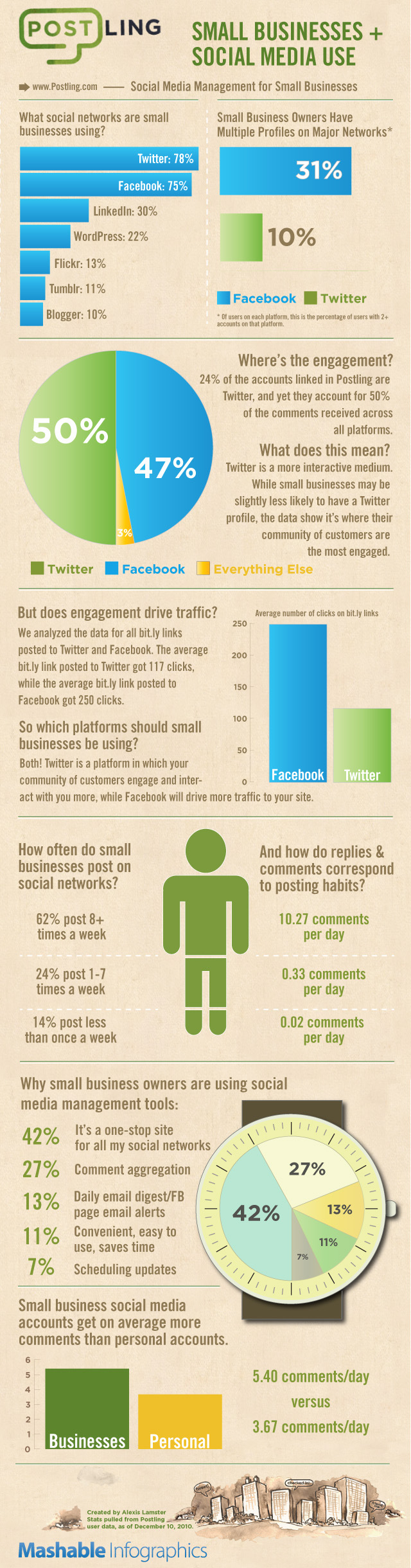 Infographic Mittelstand und Social Media