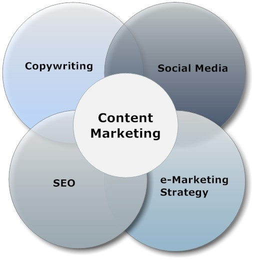 Content marketing social media copywriting Verbessern Sie Ihre Kundenzufriedenheit durch Content Marketing