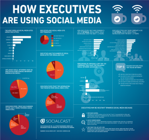 executives-using-social-media