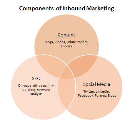 inbound.marketing agentur, social media marketing agentur, hubspot partner deutschland, inbound marketing deutschland