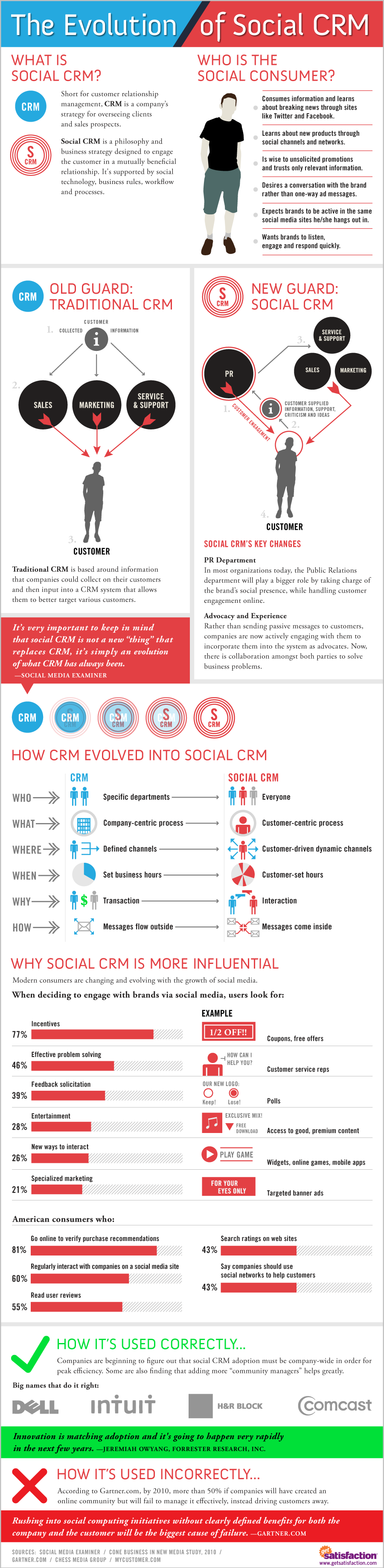 Infographic Social CRM Evolution ,Closed Loop Marketing