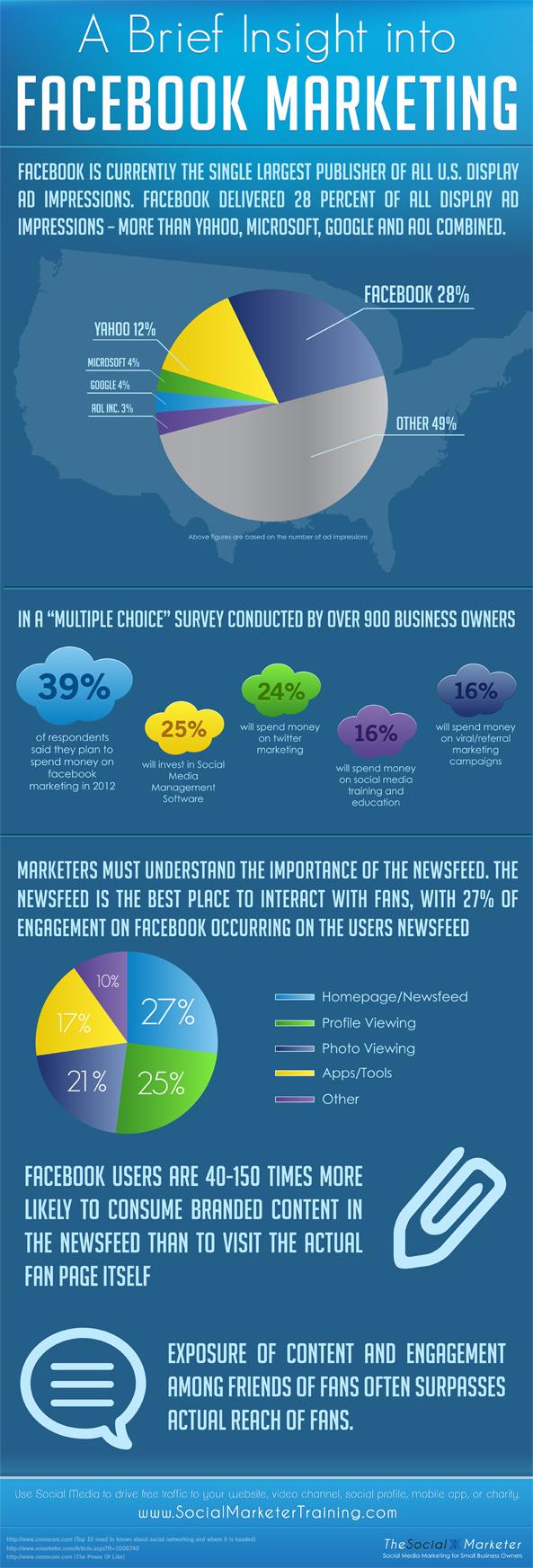Pay Per Klick Marketing, Facebook Marketing kosten,Facebook Ads, Facebook Anzeigen, Facebook Werbung, auf facebook eine marke bekannt machen