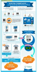 Social Media Lead generierung,vorteile inbound marketing,b2b marketing maßnahmen,beste markenpräsenz auf,bilden sie ihre leads