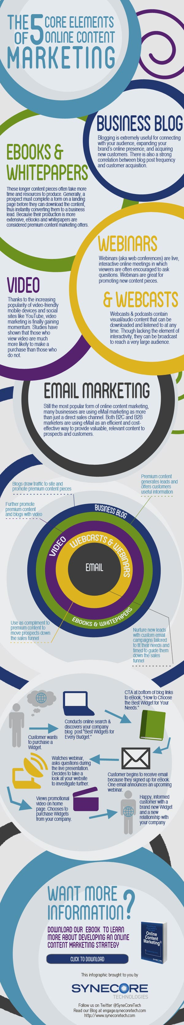 https://inblurbs.de/wp-content/uploads/2012/09/5-Elements-of-Online-Content-Marketing-Infographic.jpg