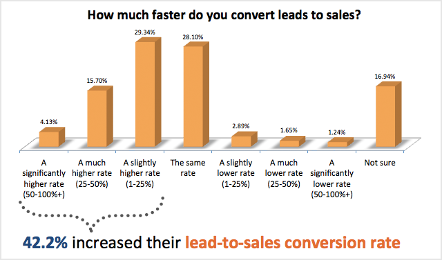 how much faster do you convert leads to sales 93% der Unternehmen die Inbound Marketing anwenden verbessern ihre Leadgenerierung