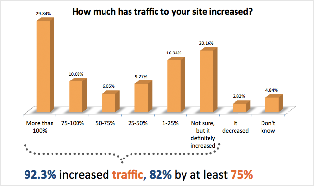 how much has traffic to your site increased 93% der Unternehmen die Inbound Marketing anwenden verbessern ihre Leadgenerierung