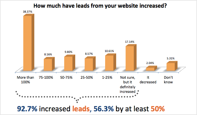 how much have leads from your website increased 93% der Unternehmen die Inbound Marketing anwenden verbessern ihre Leadgenerierung