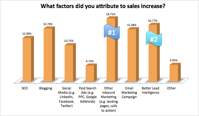 what factors did you attribute to sales increase 93% der Unternehmen die Inbound Marketing anwenden verbessern ihre Leadgenerierung