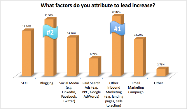 what factors do you attribute to lead increase 93% der Unternehmen die Inbound Marketing anwenden verbessern ihre Leadgenerierung