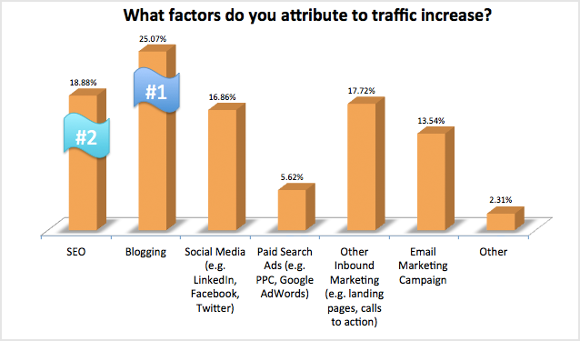 what factors do you attribute to traffic increase 93% der Unternehmen die Inbound Marketing anwenden verbessern ihre Leadgenerierung