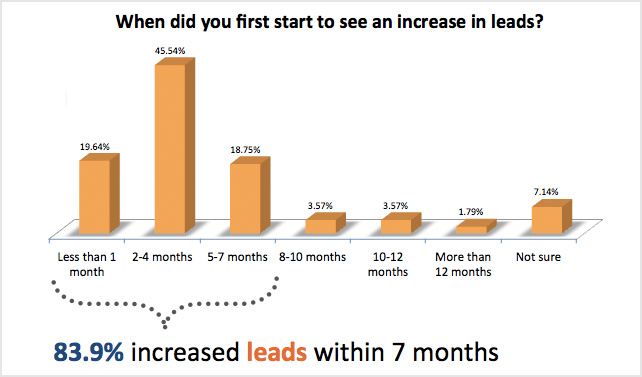when did you first start to see an increase in leads 93% der Unternehmen die Inbound Marketing anwenden verbessern ihre Leadgenerierung