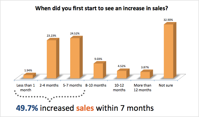 when did you first start to see an increase in sales 93% der Unternehmen die Inbound Marketing anwenden verbessern ihre Leadgenerierung