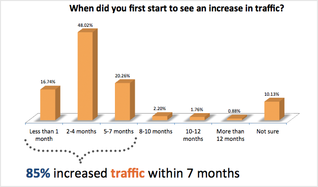 when did you first start to see an increase in traffic1 93% der Unternehmen die Inbound Marketing anwenden verbessern ihre Leadgenerierung