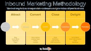 Inbound Marketing Methode, Mehr Kunden Inbound Marketing Agentur