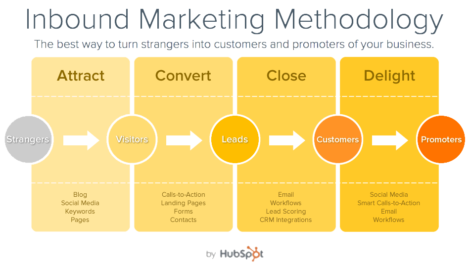 Inbound Marketing Methode, Mehr Kunden Inbound Marketing Agentur