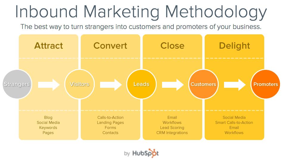 Inbound Marketing für Finanz und Investment Branche ,Inbound Marketing Methode, Mehr Kunden Inbound Marketing Agentur